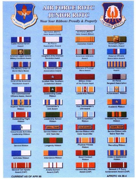 Air Force JROTC Ribbons Chart