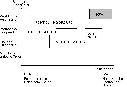 strategic group mapping of ikea
