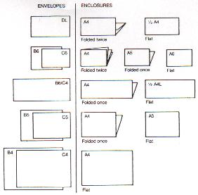 diagram of metric paper sizes with appropriate envelopes